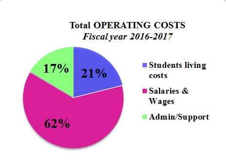 Total operation cost 2016 2017