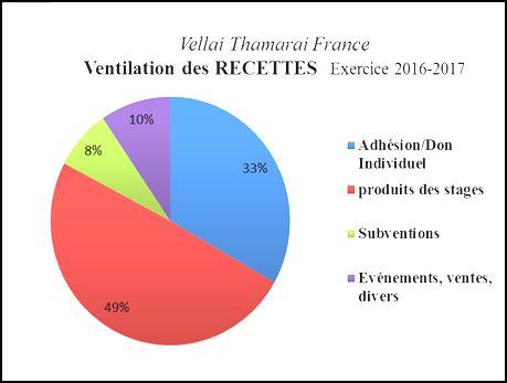 ventilation recettes 2016 2017 final2