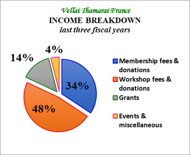 income breakdown 2017 2018
