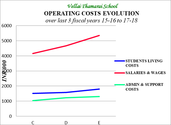 operating costs 4 years 2