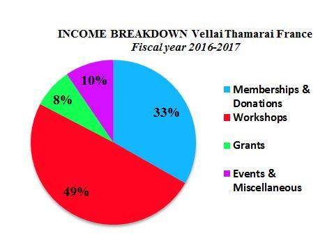 income breakdown 2016 2017